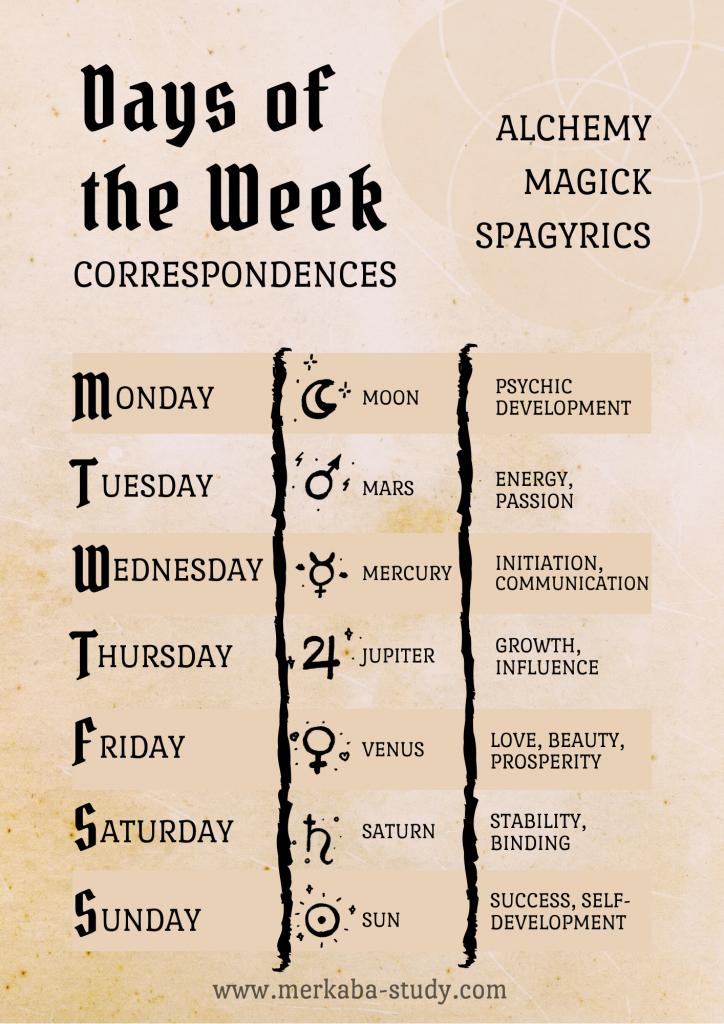 days of the week correspondences in alchemy, magic and spagyrics