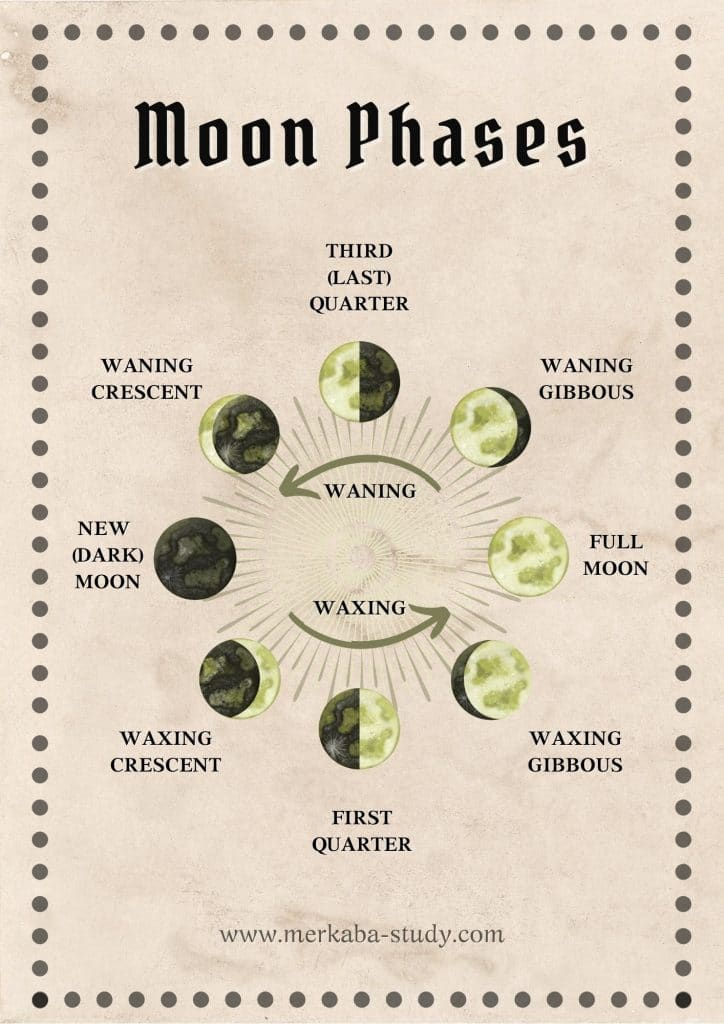 free book of shadows printable moon phases merkaba study